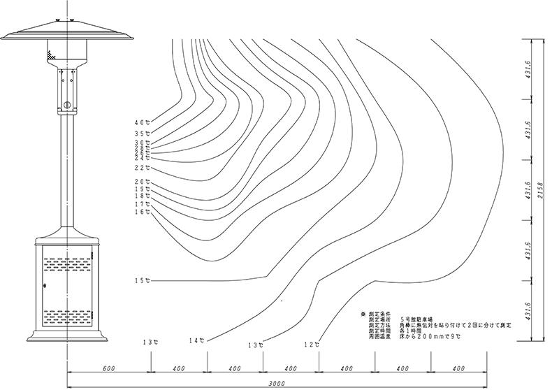 温度分布(メーカー測定)